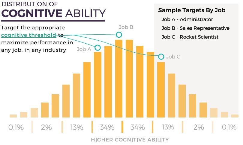 Cognitive Based Talent Acquisition - Predictive Success